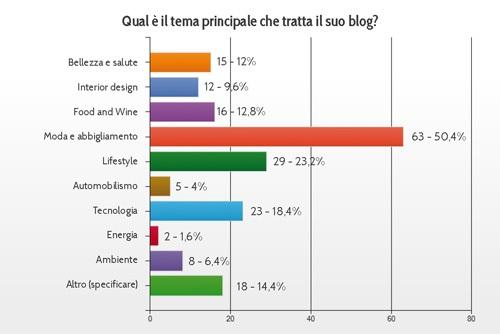 argomenti-temi_dei_blog_italiani