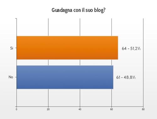 guadagnare_con_i_blog