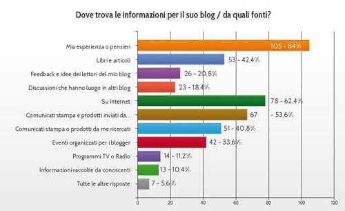 informazioni-fonti_informative_per_i_blog_italiani