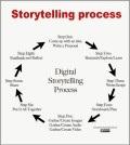 storytelling-shema-operativo-storytelling