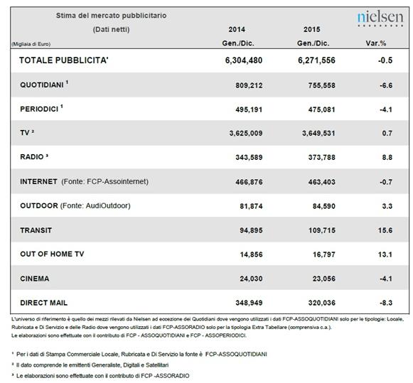 Mercato-pubblicitario-Italia-2015-Nielsen