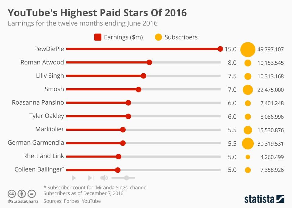 Quanto-guadagnano-gli-youtuber-più-bravi