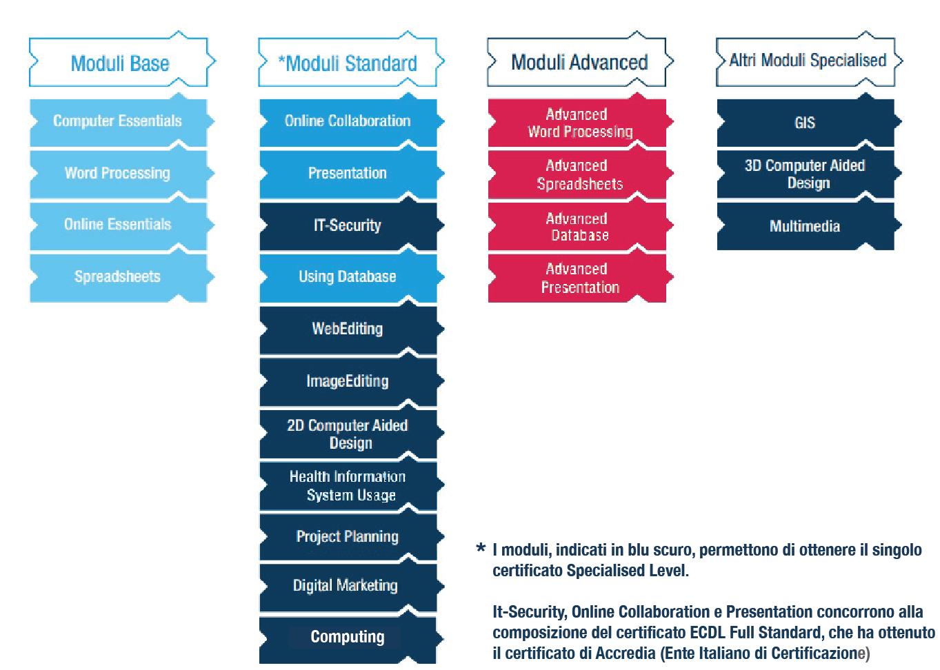 immagine moduli ecdl2018